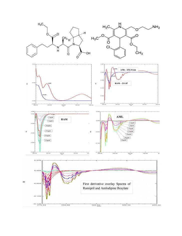 Simultaneous Determination of Ramipril and Amlodipine Besylate in Tablet Dosage form by First Order Derivative Spectrophotometric Method