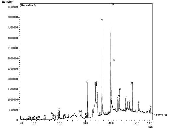 Gas Chromatography Mass Spectrometry Analysis and Phytochemical Screening of Sterculiasetigera Oil