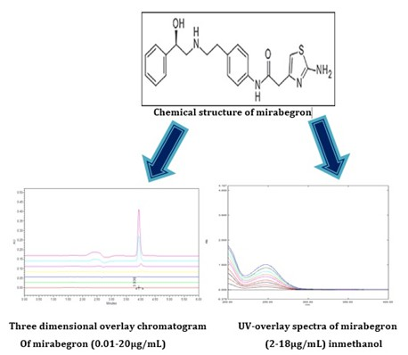 Quantification of A β Adrenergic Receptor Drug Mirabegron by Stability Indicating LC Method and Uv–visible Spectroscopic Method in Bulk and Pharmaceutical Dosage Form