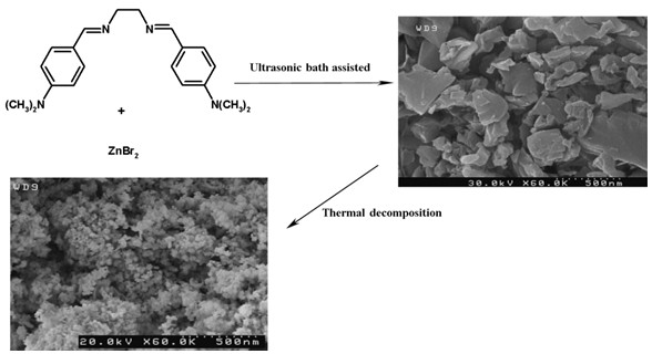 Preparation and Characterization of ZnO Nanoparticles via Thermal Decomposition from Zinc(II) Schiff Base Complex as New Precursor