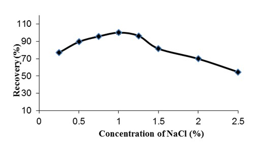 Preconcentration of Silver Using Solidification of Floating Organic Drop and Its Determination by Flame Atomic Absorption Spectroscopy