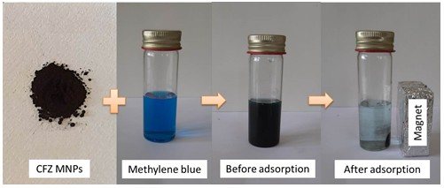 Removal of Methylene Blue from Aqueous Solutions using Nano-Magnetic Adsorbent Based on Zinc-Doped Cobalt Ferrite