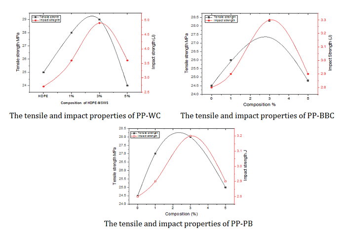 Studies on Mechanical and Thermal Properties of PP with Natural Carbon Powder