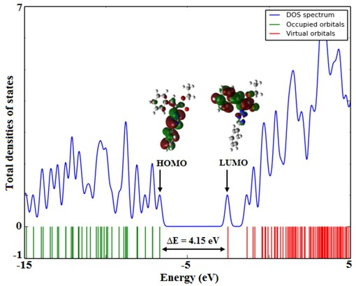 Molecular Structure, NMR, FMO, MEP and NBO Analysis of Ethyl-(Z)-3-phenyl-2-(5-phenyl-2H-1,2,3,4-tetraazol-2-yl)-2-propenoate Based on HF and DFT Calculations