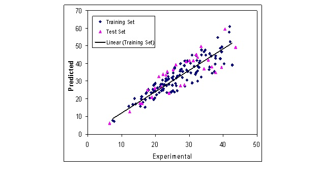 Advanced QSRR Modeling of Organic Pollutants in Natural Water and Wastewater in Gas Chromatography Time-of-Flight Mass Spectrometry