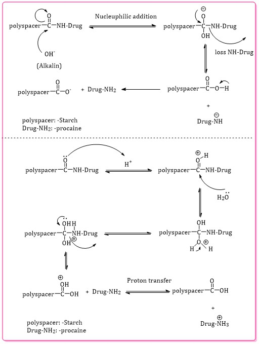 Synthesis of Pectin Graft Drug to Treatment the Wounds and Inflammations