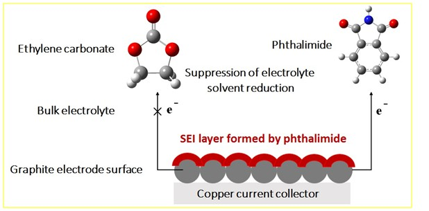 Phthalimide Derivatives: New Promising Additives for Functional Electrolyte in Lithium-ion Batteries