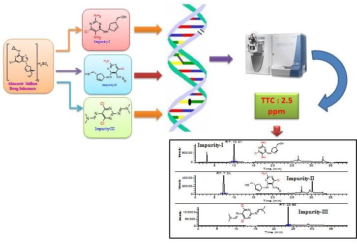 A Simple and Sensitive Method for the Ultra Trace Determination of Potential Genotoxic Impurities in Abacavir Sulfate by LC-MS