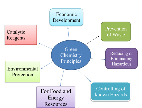 Green Chemistry: Principles, Applications, and Disadvantages