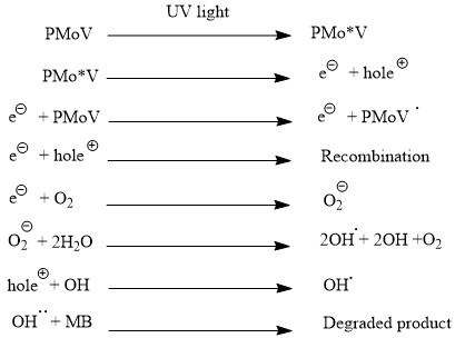 Investigation of Photocatalytic Performance of Keggin Type Heteropolyacid in Degradation of Methylene Blue