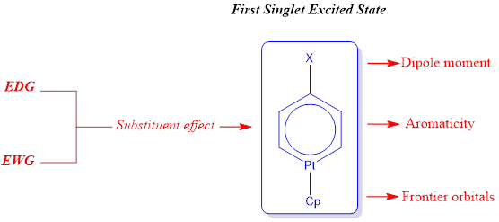 Theoretical Study of First Singlet Excited State of Para-Substituted Platinabenzene Complexes